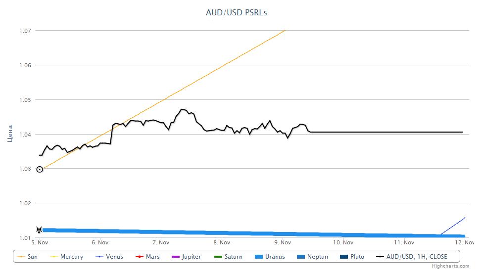AUD/USD PSRL, 09.11.2012