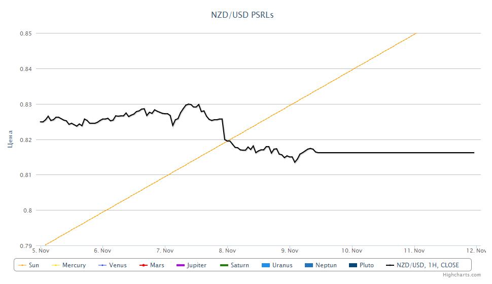 NZD/USD PSRL, 09.11.2012
