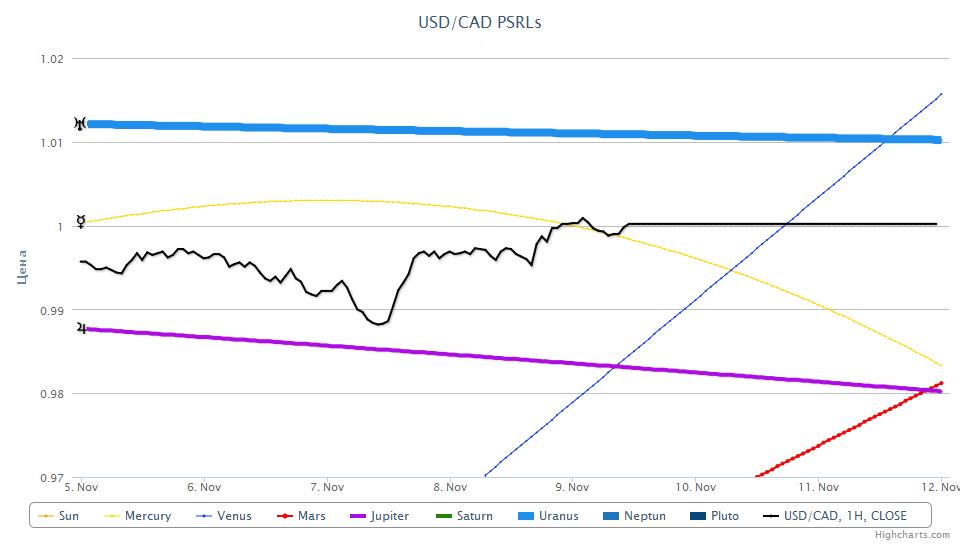CAD/USD PSRL, 09.11.2012