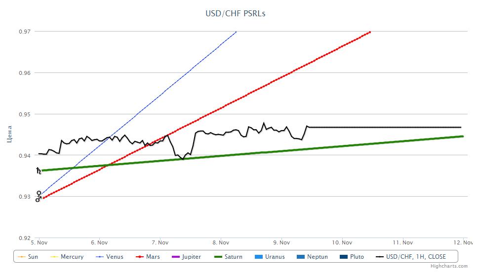 USD/CHF PSRL, 09.11.2012