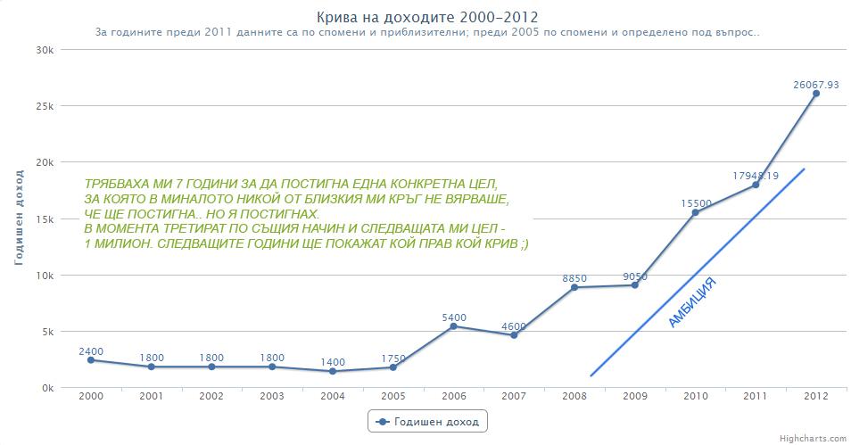 Доходи 2000-2012