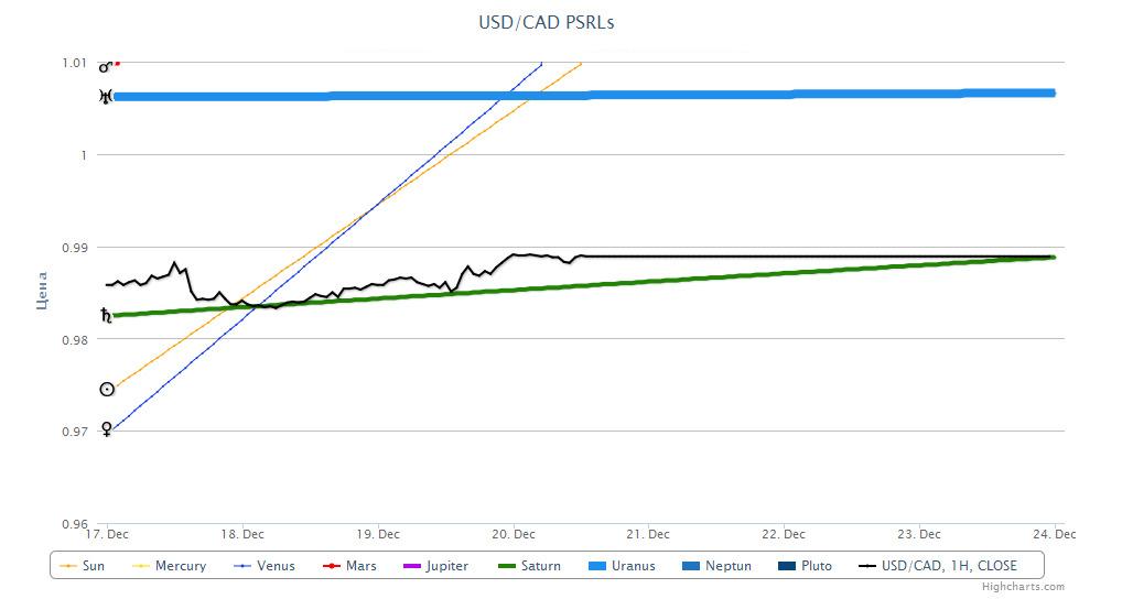 USD/CAD 20.12.2012